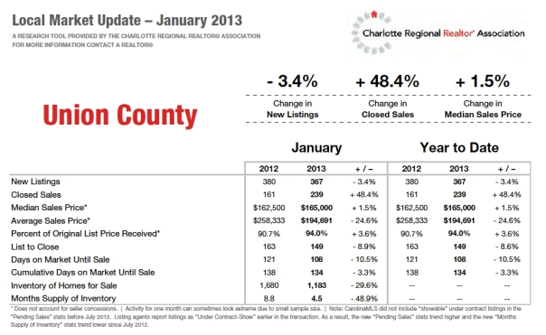 Ross Haigler Group Jan Union County Market Update