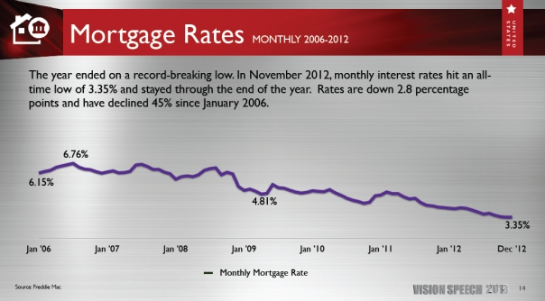 ross haigler group mortgage rates