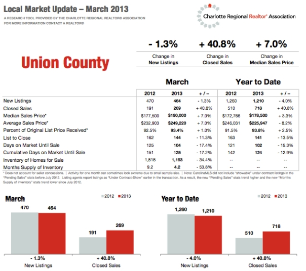 local market update march ross haigler group keller williams